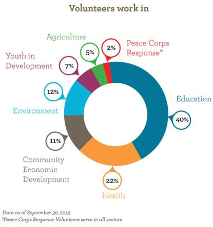 volunteers work in